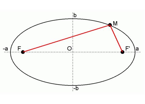Schema ellipse